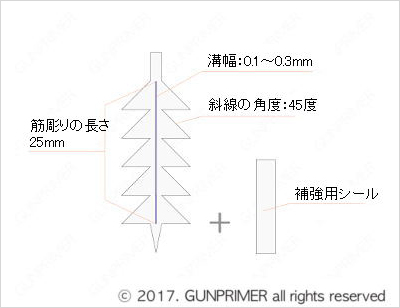 GUNPRIMER ガンプライマー パネルラインガイド1 曲面ラインガイド